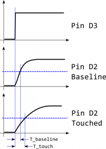 TimingDiagram